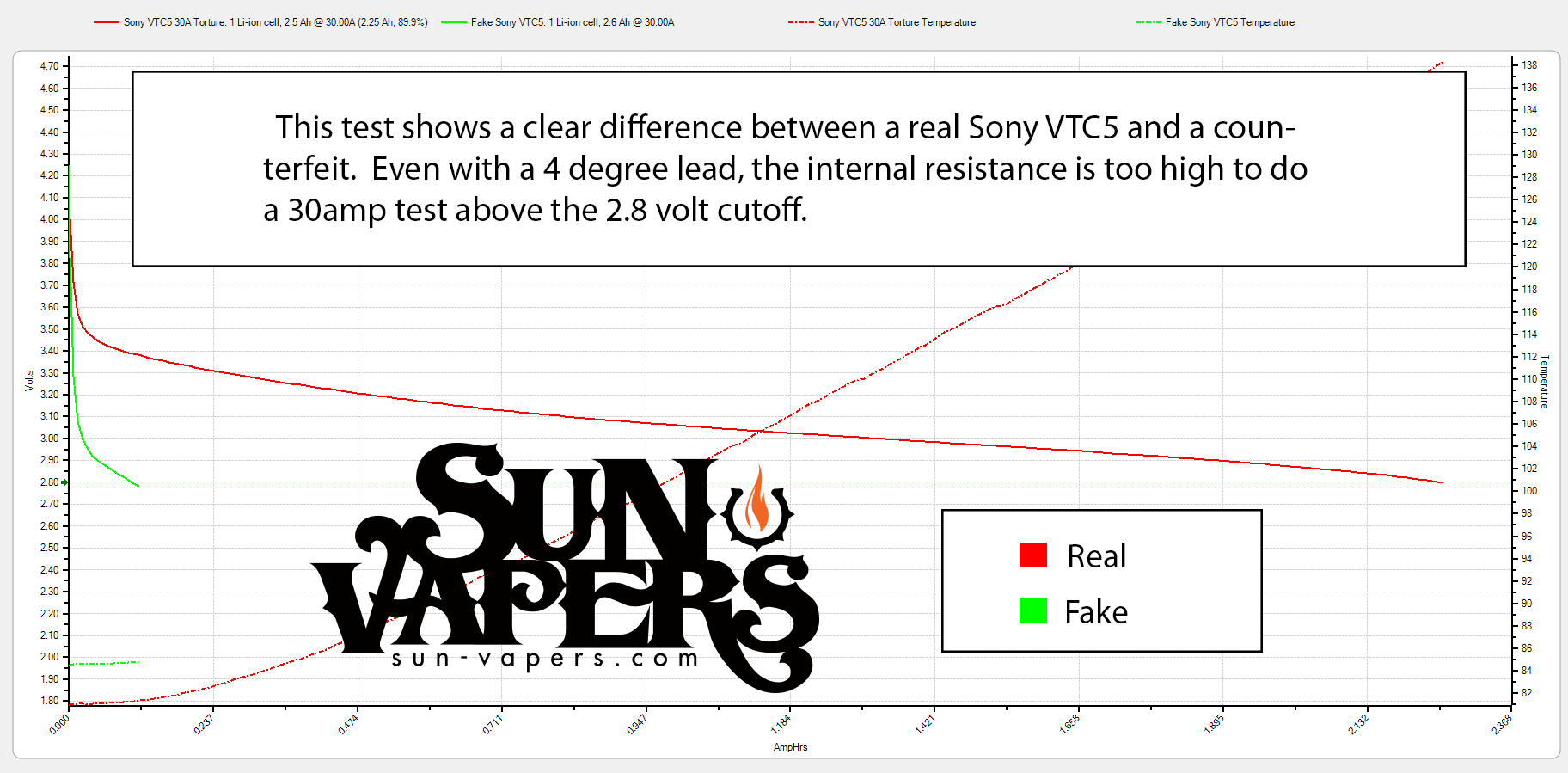 Fake Sony VTC5 discharge curve